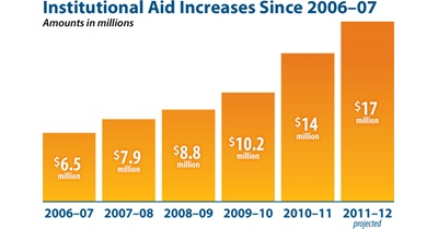Institutional Aid Increases Since 2003-04 (chart)