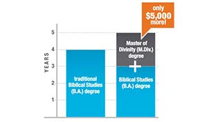 Accelerated M.Div gets your degree faster for less.