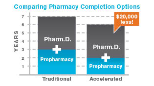 How long is pharmacy school at Cedarville? Earn your doctorate of pharmacy in 6 or 7 years.
