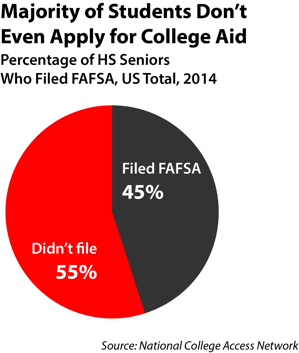 FAFSA graph showing students who don't apply for aid